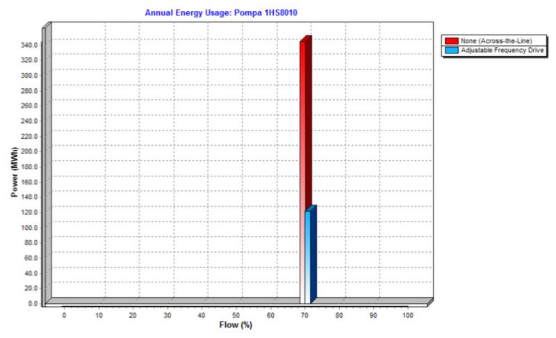 Consumul anual de energie
