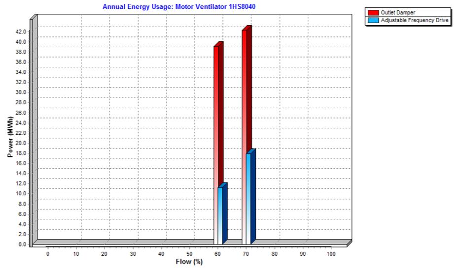 Consumul anual ventilator