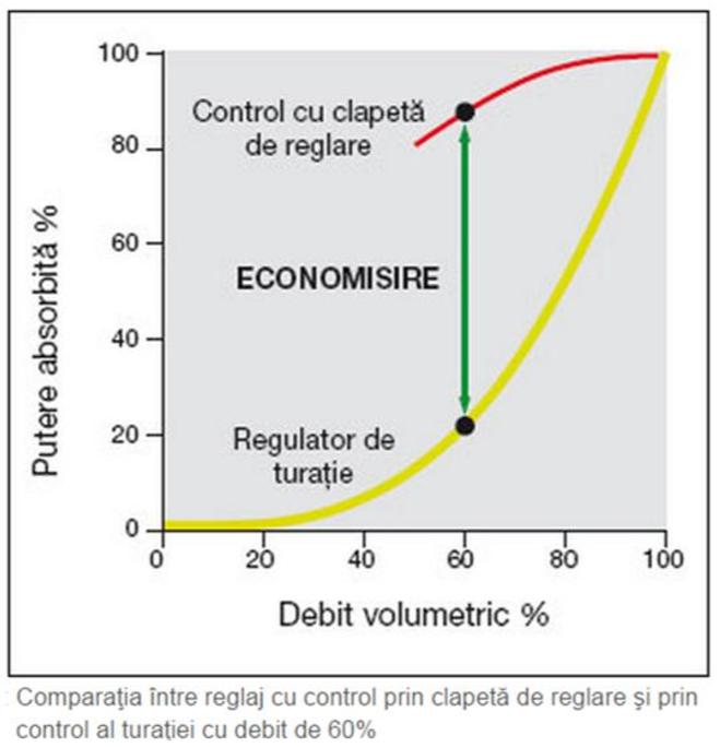 Grafic control turatie
