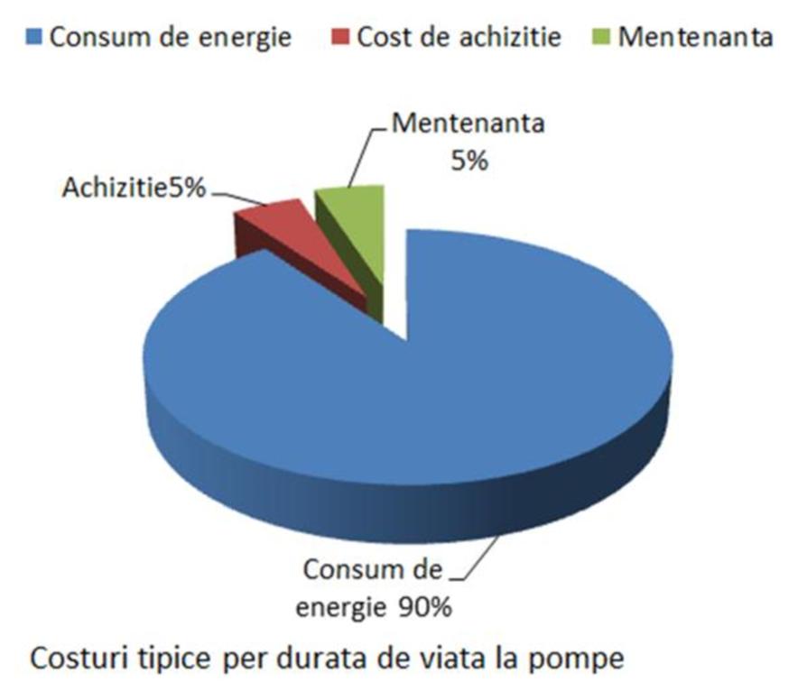 Grafic costuri