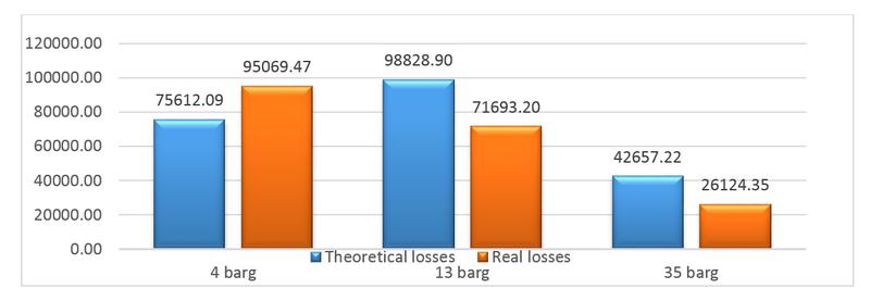 Analiza pierderilor de energie