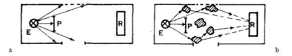 Principiul difuziei luminii