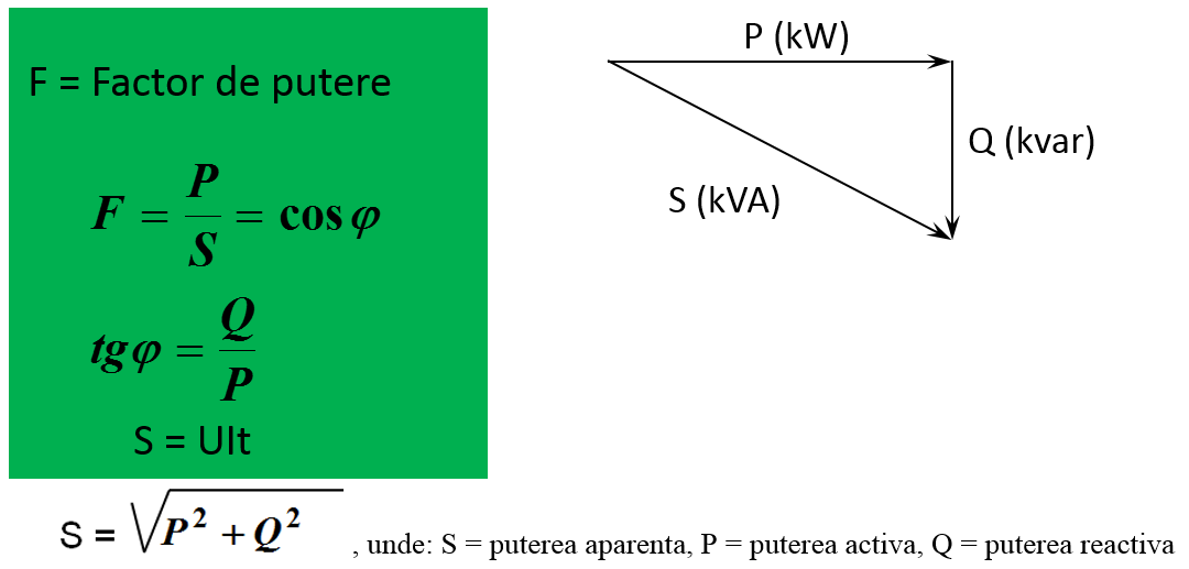 Calcularea compensarii energiei reactive