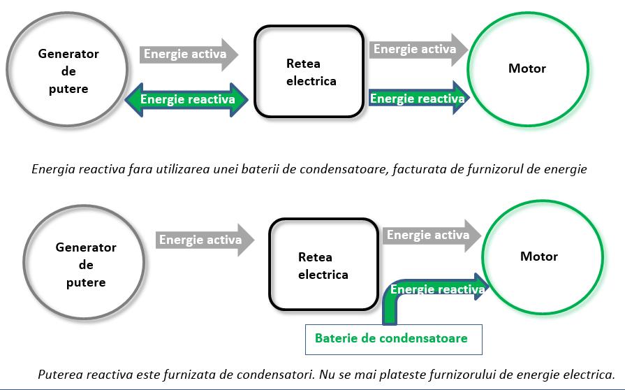 energia reactiva - baterii de condensatoare