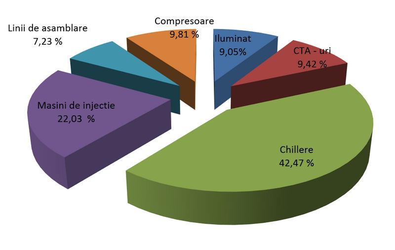 Ponderea consumurilor de energie pe categorii de consumatori