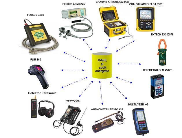audit-energetic-industrial-aparate-masura