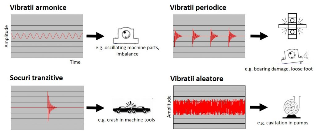 tipuri de vibratii