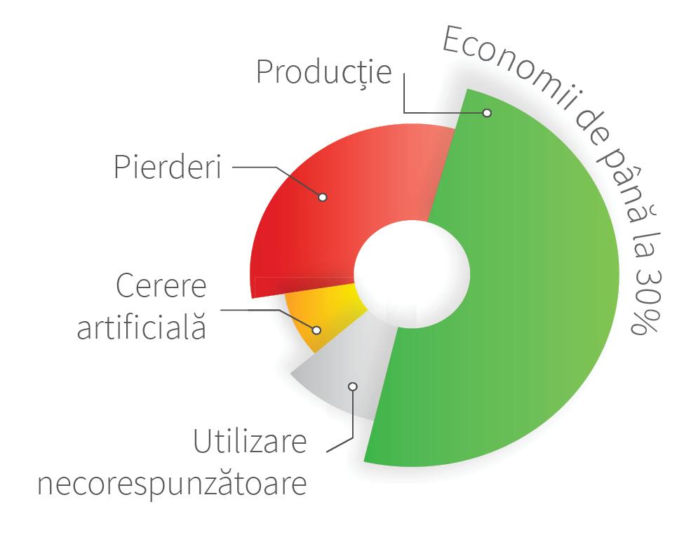 Grafic-economii-implementare sistem IoT